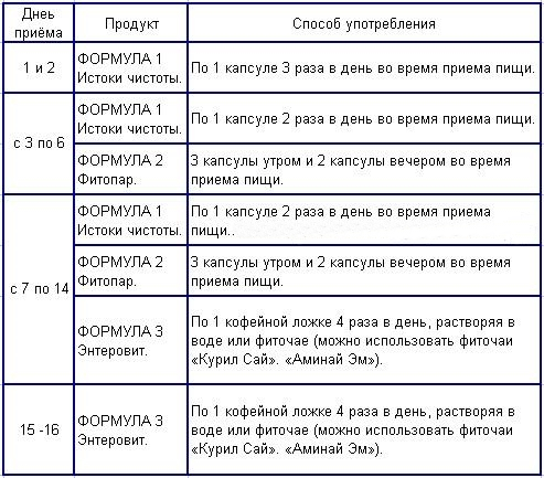 Как принимать Тригельм «Сибирское здоровье» – инструкция